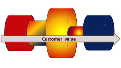 kanban-pipes-optimalisation-flow-customer-value-600.png